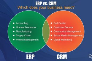 CRM Software and ERP software for your business need